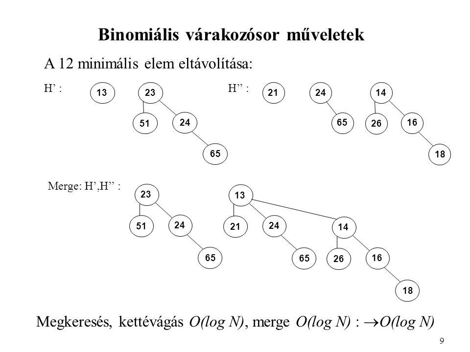 Binomiális várakozósor műveletek A 12 minimális elem eltávolítása: 9 23 24 51 65 13 14 16 26 18 2124 65 13 24 21 65 14 16 26 18 23 24 51 65 H' :H'' : Merge: H',H'' : Megkeresés, kettévágás O(log N), merge O(log N) :  O(log N)