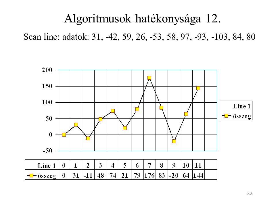 22 Algoritmusok hatékonysága 12. Scan line: adatok: 31, -42, 59, 26, -53, 58, 97, -93, -103, 84, 80