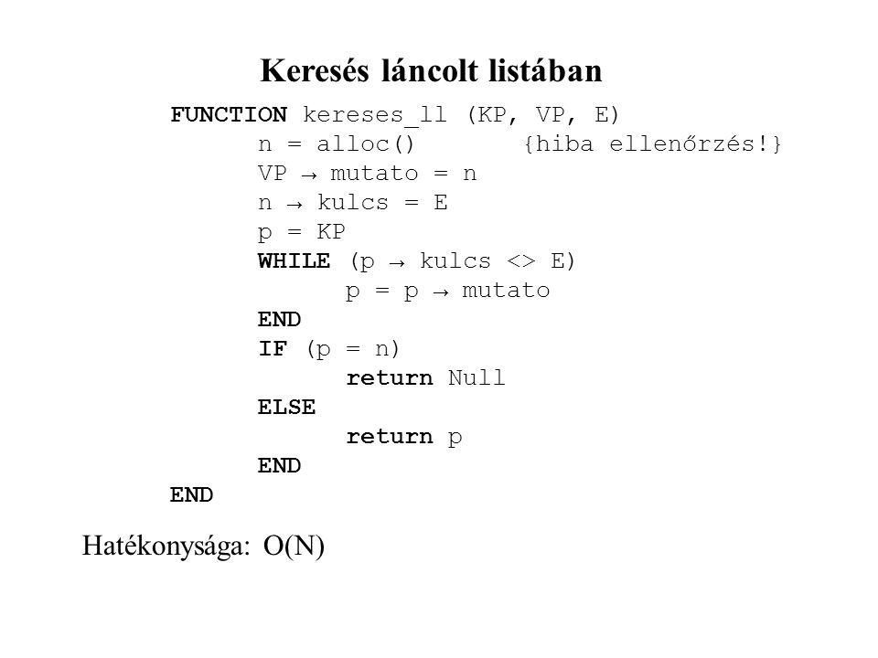 Keresés láncolt listában FUNCTION kereses_ll (KP, VP, E) n = alloc(){hiba ellenőrzés!} VP → mutato = n n → kulcs = E p = KP WHILE (p → kulcs <> E) p =