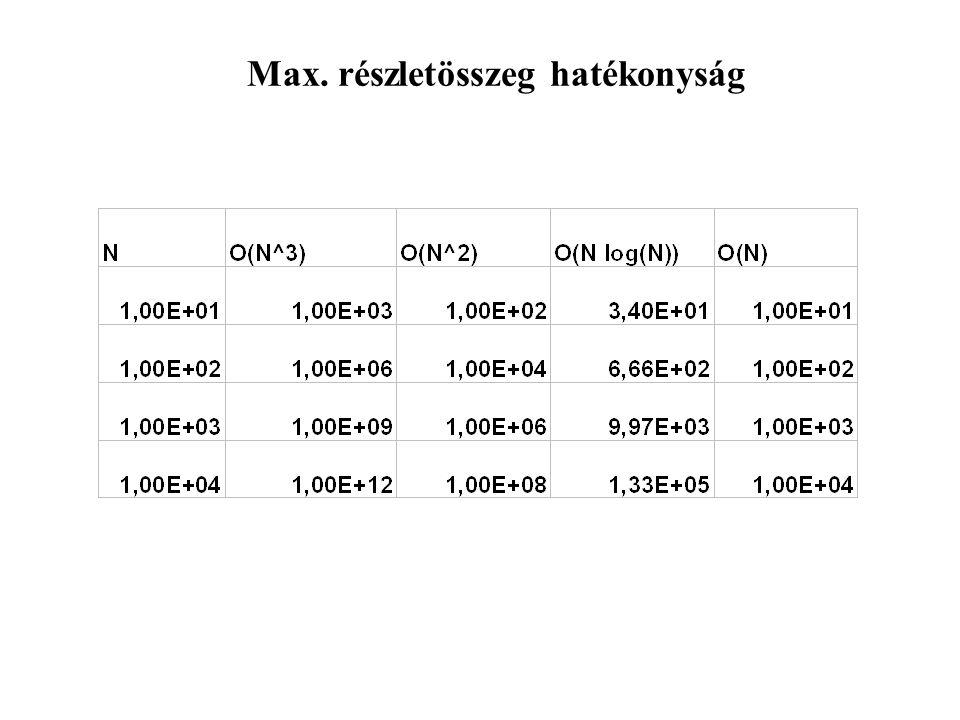 Keresés rendezett szekvenciális listában FUNCTION binkereso(L, N, x) IF (L[1].kulcs > x OR L[N].kulcs < x) RETURN nincs_benne END i = 1; j = N WHILE ( i < j ) k = (i + j) / 2 IF (L[k].kulcs = x) RETURN k END IF (L[k].kulcs < x) i = k ELSE j = k END RETURN nincs_benne END