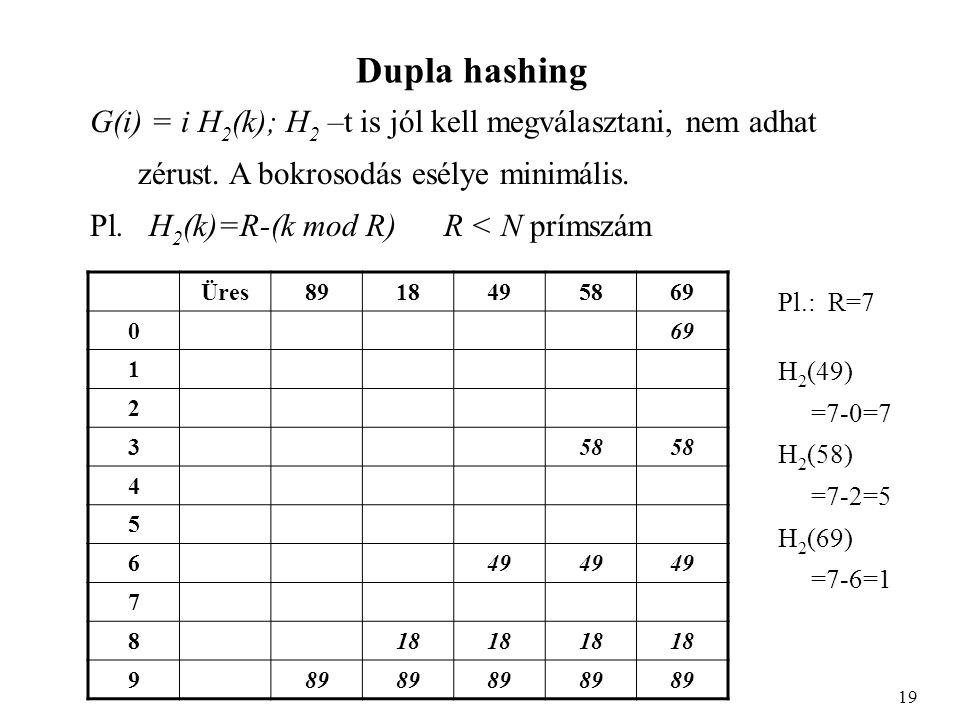 Dupla hashing G(i) = i H 2 (k); H 2 –t is jól kell megválasztani, nem adhat zérust.