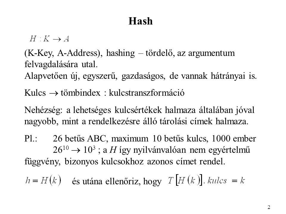 Hash (K-Key, A-Address), hashing – tördelő, az argumentum felvagdalására utal.