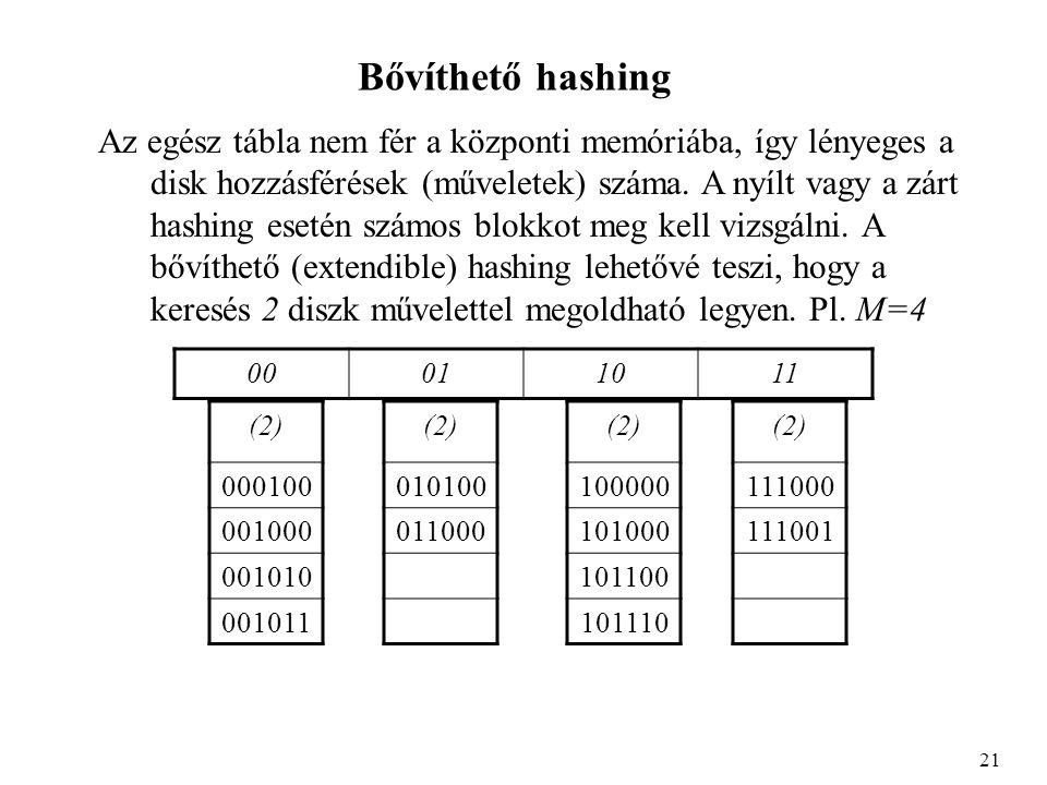 Bővíthető hashing Az egész tábla nem fér a központi memóriába, így lényeges a disk hozzásférések (műveletek) száma.