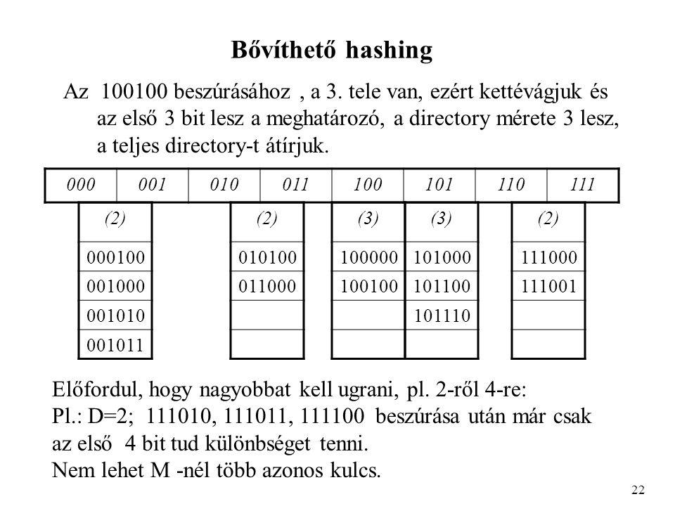 Bővíthető hashing Az 100100 beszúrásához, a 3.