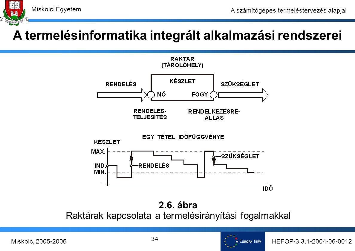 HEFOP-3.3.1-2004-06-0012Miskolc, 2005-2006 Miskolci Egyetem 34 A számítógépes termeléstervezés alapjai A termelésinformatika integrált alkalmazási rendszerei 2.6.