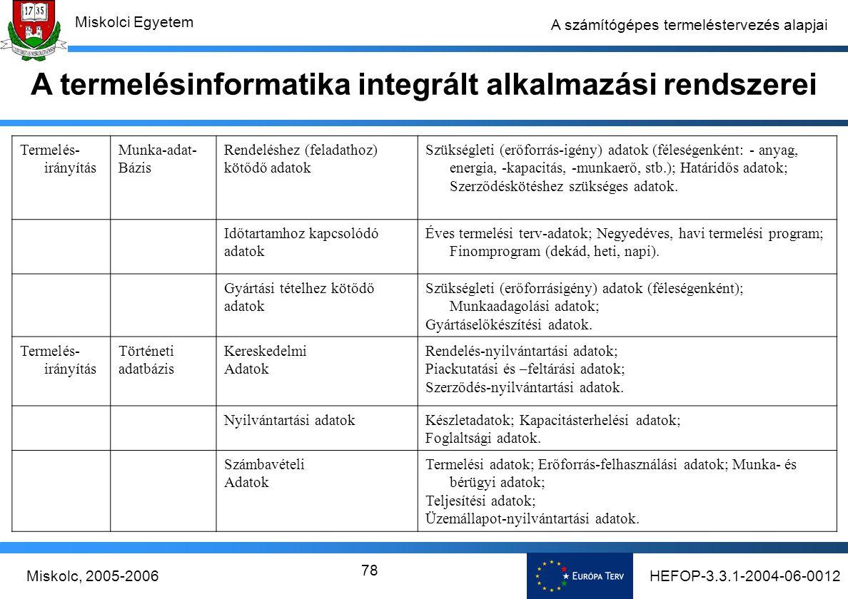 HEFOP-3.3.1-2004-06-0012Miskolc, 2005-2006 Miskolci Egyetem 78 A számítógépes termeléstervezés alapjai A termelésinformatika integrált alkalmazási rendszerei Termelés- irányítás Munka-adat- Bázis Rendeléshez (feladathoz) kötődő adatok Szükségleti (erőforrás-igény) adatok (féleségenként: - anyag, energia, -kapacitás, -munkaerő, stb.); Határidős adatok; Szerződéskötéshez szükséges adatok.