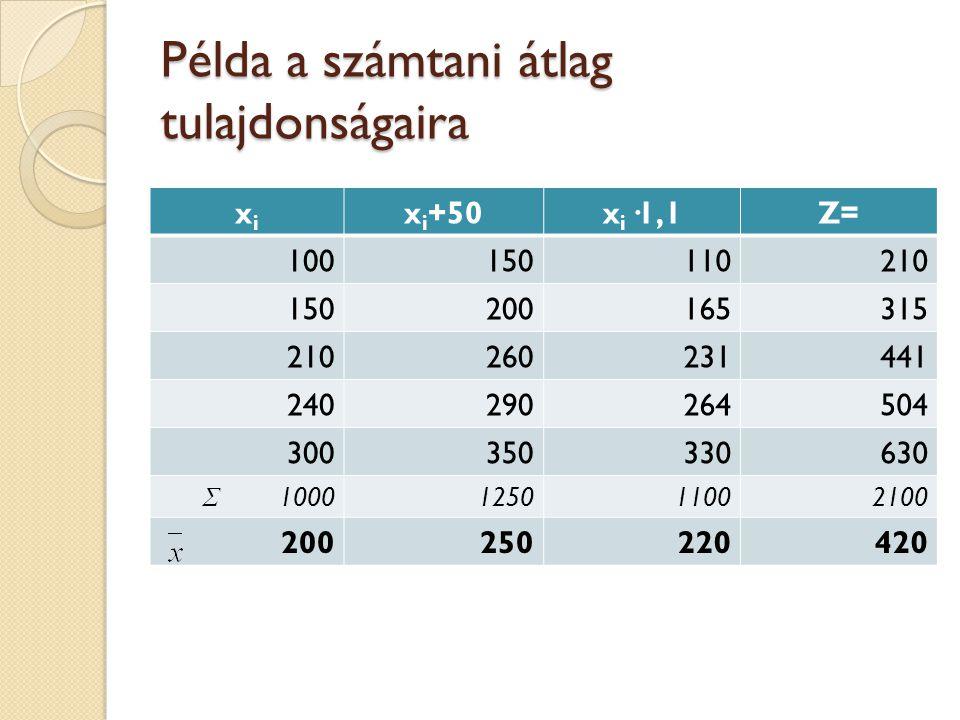 Példa a számtani átlag tulajdonságaira xixi x i +50x i ·1,1Z= 100150110210 150200165315 210260231441 240290264504 300350330630 Σ 1000125011002100 2002