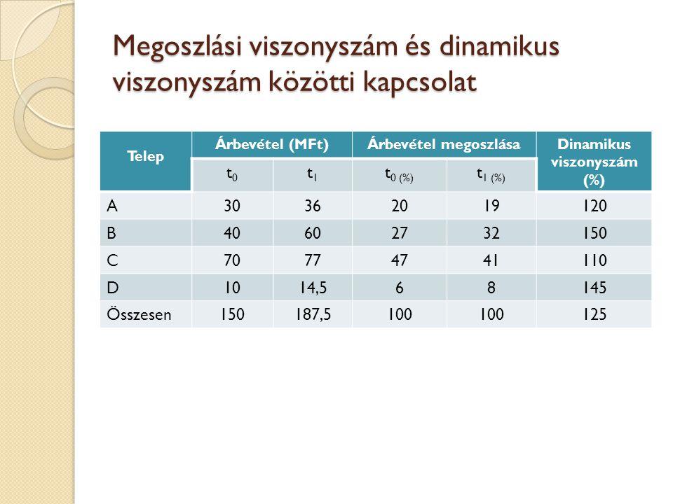 Megoszlási viszonyszám és dinamikus viszonyszám közötti kapcsolat Telep Árbevétel (MFt)Árbevétel megoszlásaDinamikus viszonyszám (%) t0t0 t1t1 t 0 (%)
