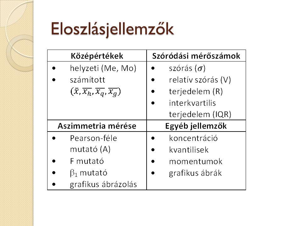 Középértékekkel szembeni követelmények egyértelmű számítás; tipikus, jellemző értékek legyenek; szemléletes, jó értelmezhetőség; közepes helyzet X min  K  X max