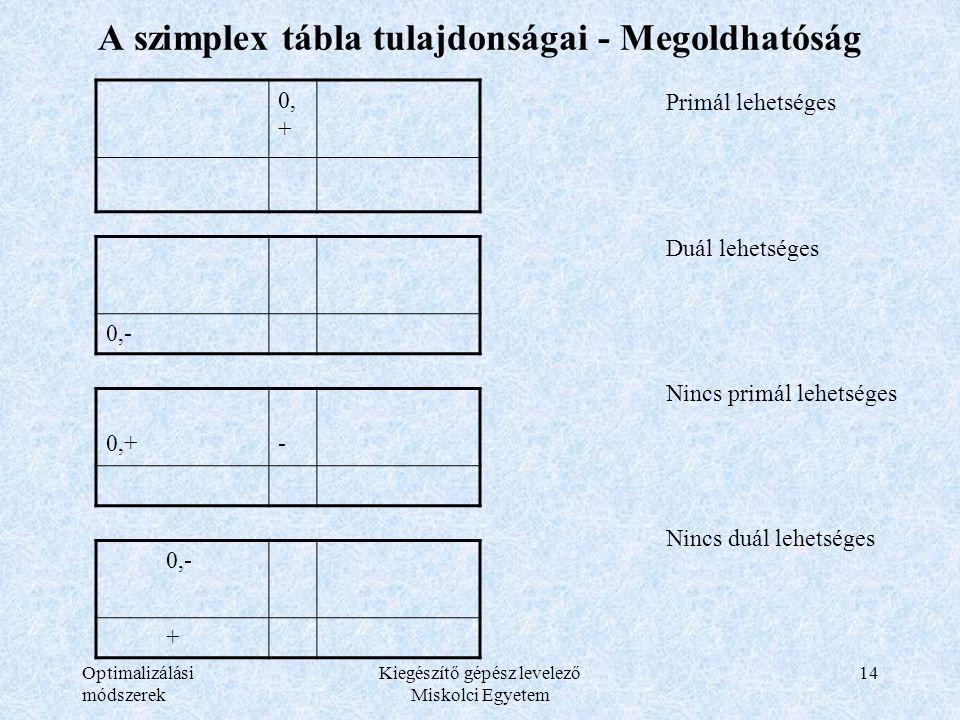 Optimalizálási módszerek Kiegészítő gépész levelező Miskolci Egyetem 14 A szimplex tábla tulajdonságai - Megoldhatóság 0, + Primál lehetséges Duál leh