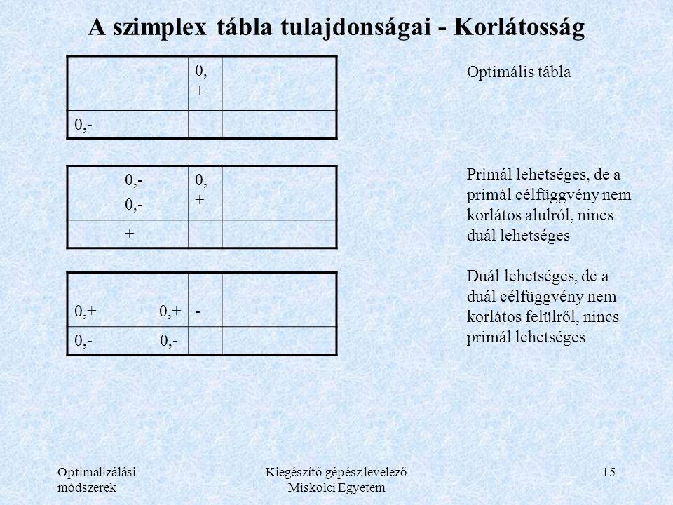Optimalizálási módszerek Kiegészítő gépész levelező Miskolci Egyetem 15 A szimplex tábla tulajdonságai - Korlátosság 0, + 0,- Optimális tábla Primál l