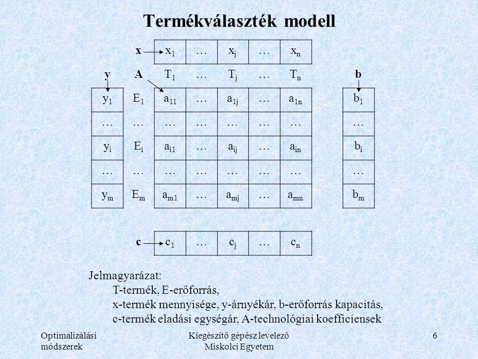 Optimalizálási módszerek Kiegészítő gépész levelező Miskolci Egyetem 6 Termékválaszték modell xx1x1 …xjxj …xnxn yAT1T1 …TjTj …TnTn b y1y1 E1E1 a 11 …a 1j …a 1n b1b1 …………………… yiyi EiEi a i1 …a ij …a in bibi …………………… ymym EmEm a m1 …a mj …a mn bmbm cc1c1 …cjcj …cncn Jelmagyarázat: T-termék, E-erőforrás, x-termék mennyisége, y-árnyékár, b-erőforrás kapacitás, c-termék eladási egységár, A-technológiai koefficiensek