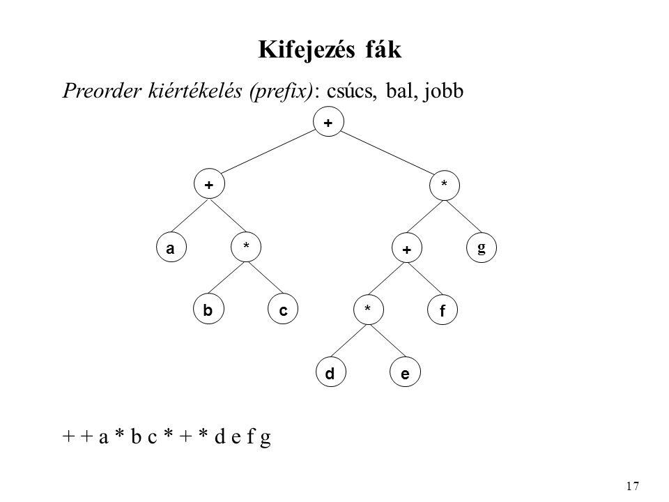 Kifejezés fák Preorder kiértékelés (prefix): csúcs, bal, jobb 17 + + a* bc * + g *f de + + a * b c * + * d e f g