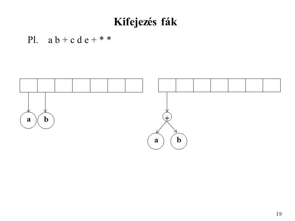 Kifejezés fák Pl. a b + c d e + * * 19 a b ab +