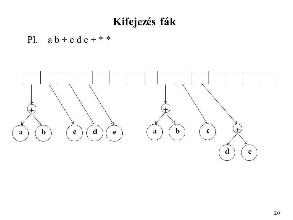 Kifejezés fák Pl. a b + c d e + * * 20 ab + cd e ab + c + de
