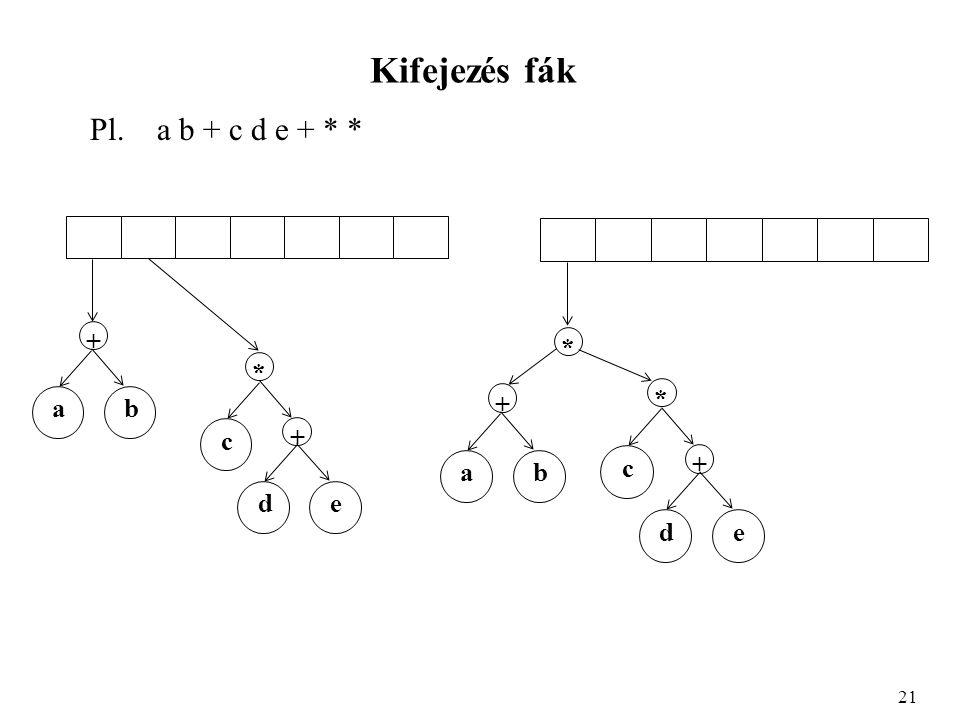 Kifejezés fák Pl. a b + c d e + * * 21 ab + * c + de ab + * c + de *