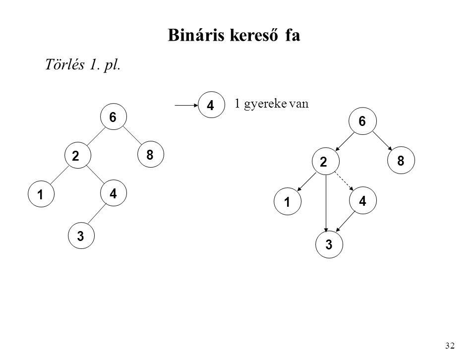 Bináris kereső fa Törlés 1. pl. 32 6 8 2 4 1 3 4 1 gyereke van 6 8 2 4 1 3