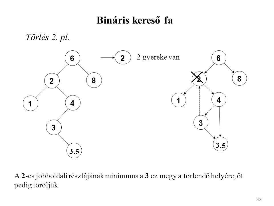 Bináris kereső fa Törlés 2. pl.