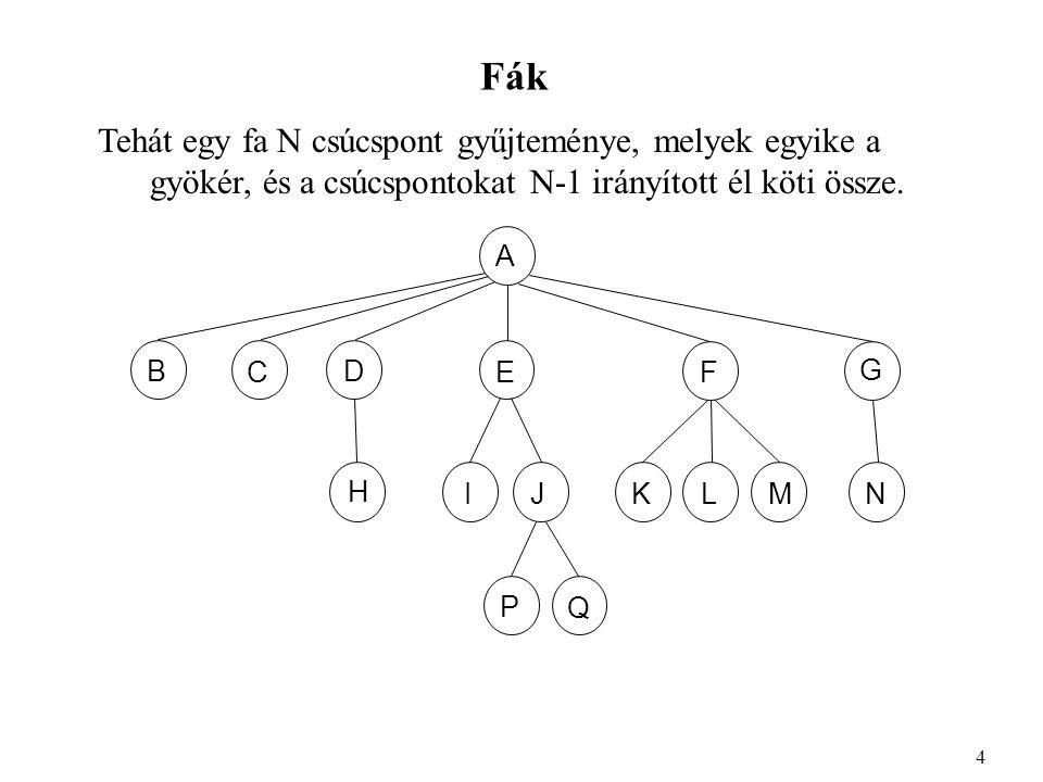 Fák Tehát egy fa N csúcspont gyűjteménye, melyek egyike a gyökér, és a csúcspontokat N-1 irányított él köti össze.