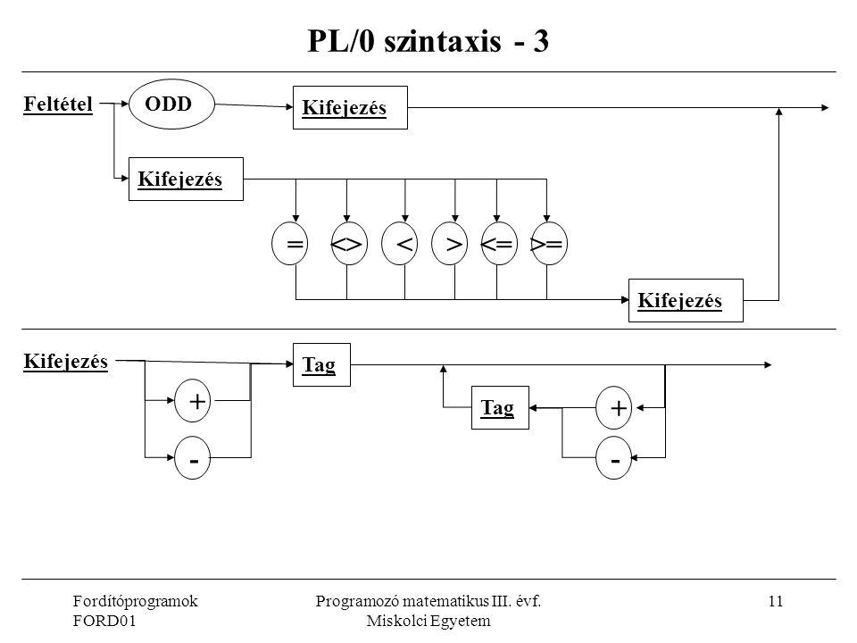 Fordítóprogramok FORD01 Programozó matematikus III. évf. Miskolci Egyetem 11 PL/0 szintaxis - 3 Feltétel = Kifejezés ODD Kifejezés <><><=>= Kifejezés