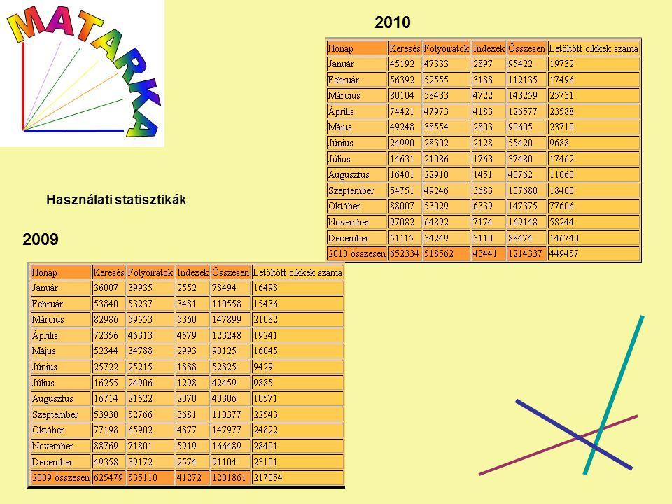 2009 2010 Használati statisztikák Használati statisztika