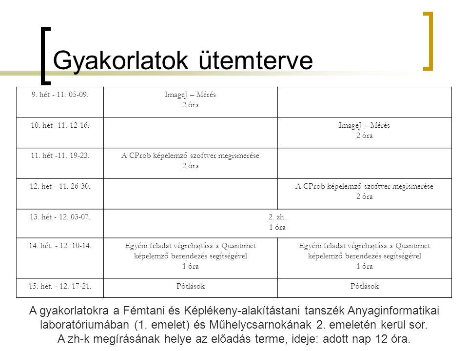 Gyakorlatok ütemterve 9. hét - 11. 05-09.ImageJ – Mérés 2 óra 10.