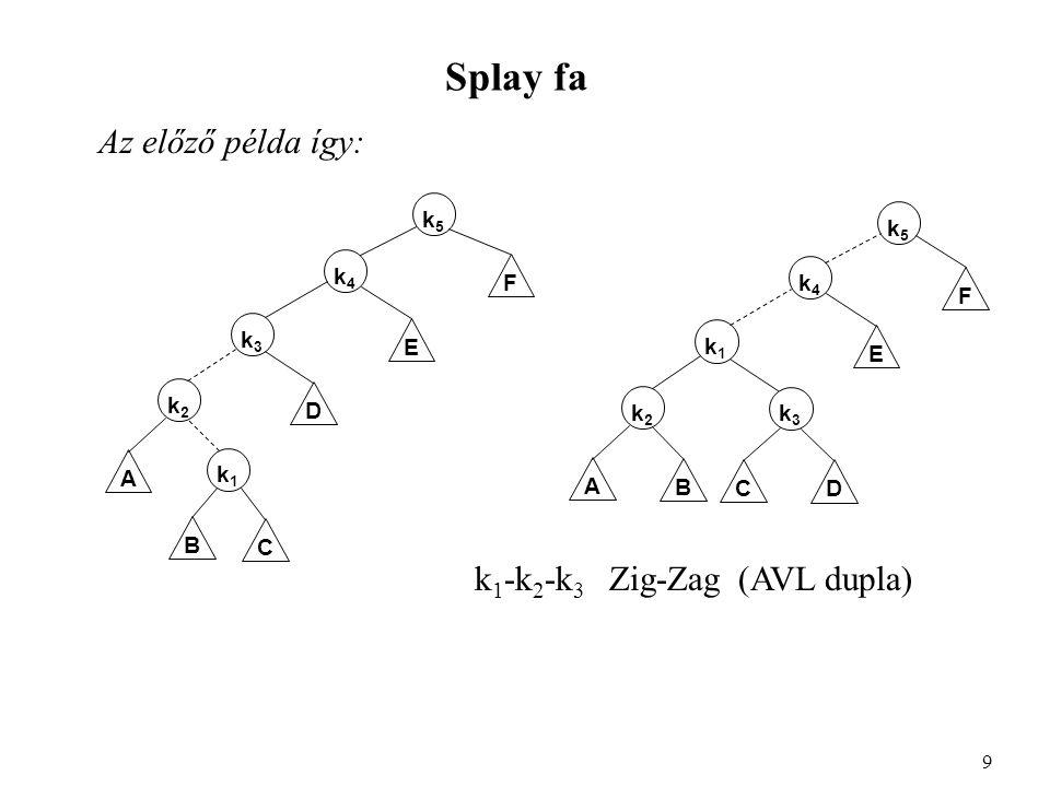 Splay fa Az előző példa így: 9 A k1k1 B C D E F k2k2 k3k3 k4k4 k5k5 A B E k2k2 k1k1 k4k4 k3k3 C D k5k5 F k 1 -k 2 -k 3 Zig-Zag (AVL dupla)