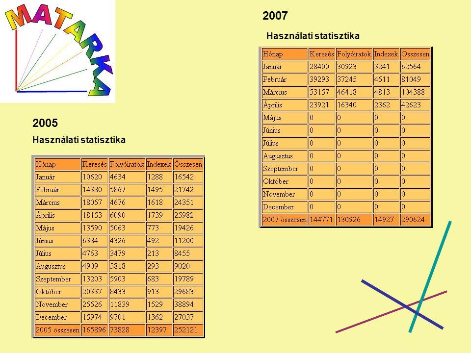 2005 2007 Használati statisztika