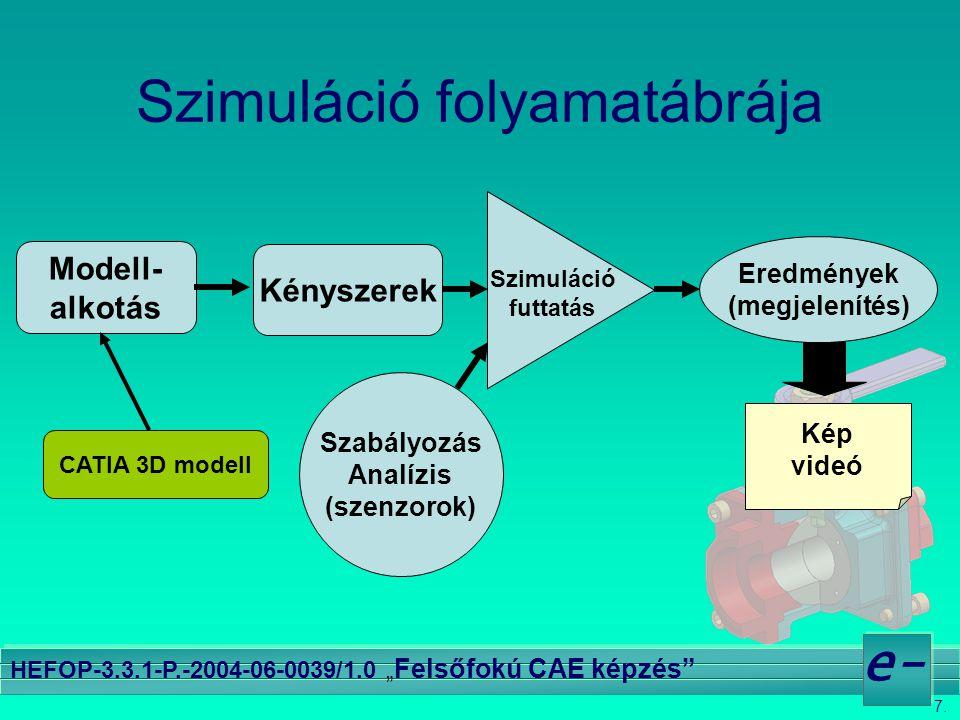 """7. e- HEFOP-3.3.1-P.-2004-06-0039/1.0 """" Felsőfokú CAE képzés"""" Szimuláció folyamatábrája Modell- alkotás CATIA 3D modell Szimuláció futtatás Szabályozá"""