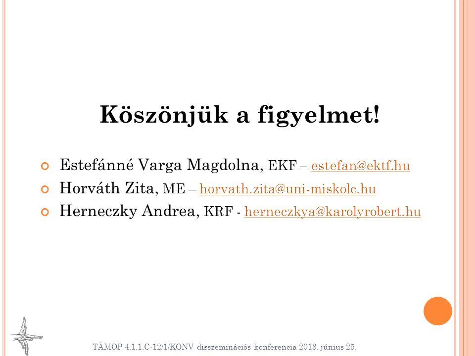 Köszönjük a figyelmet! Estefánné Varga Magdolna, EKF – estefan@ektf.huestefan@ektf.hu Horváth Zita, ME – horvath.zita@uni-miskolc.huhorvath.zita@uni-m