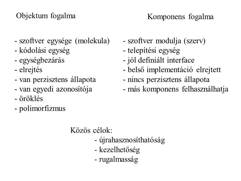 Komponens fogalma - szoftver modulja (szerv) - telepítési egység - jól definiált interface - belső implementáció elrejtett - nincs perzisztens állapota - más komponens felhasználhatja Objektum fogalma - szoftver egysége (molekula) - kódolási egység - egységbezárás - elrejtés - van perzisztens állapota - van egyedi azonosítója - öröklés - polimorfizmus Közös célok: - újrahasznosíthatóság - kezelhetőség - rugalmasság