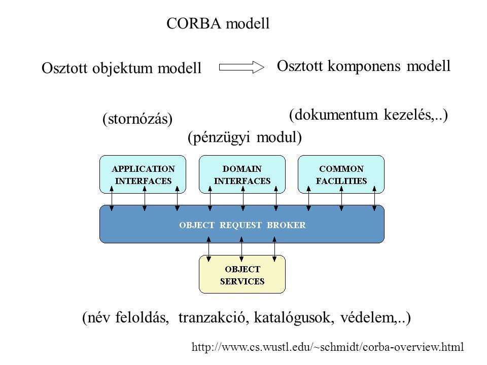 CORBA modell Osztott objektum modell Osztott komponens modell (név feloldás, tranzakció, katalógusok, védelem,..) (dokumentum kezelés,..) (pénzügyi modul) (stornózás) http://www.cs.wustl.edu/~schmidt/corba-overview.html