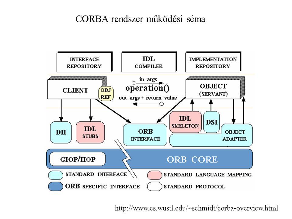 CORBA rendszer működési séma http://www.cs.wustl.edu/~schmidt/corba-overview.html