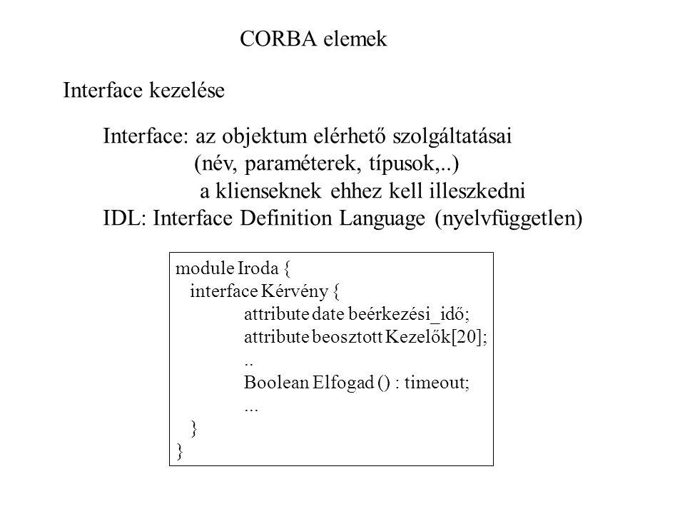 CORBA elemek Interface kezelése Interface: az objektum elérhető szolgáltatásai (név, paraméterek, típusok,..) a klienseknek ehhez kell illeszkedni IDL: Interface Definition Language (nyelvfüggetlen) module Iroda { interface Kérvény { attribute date beérkezési_idő; attribute beosztott Kezelők[20];..