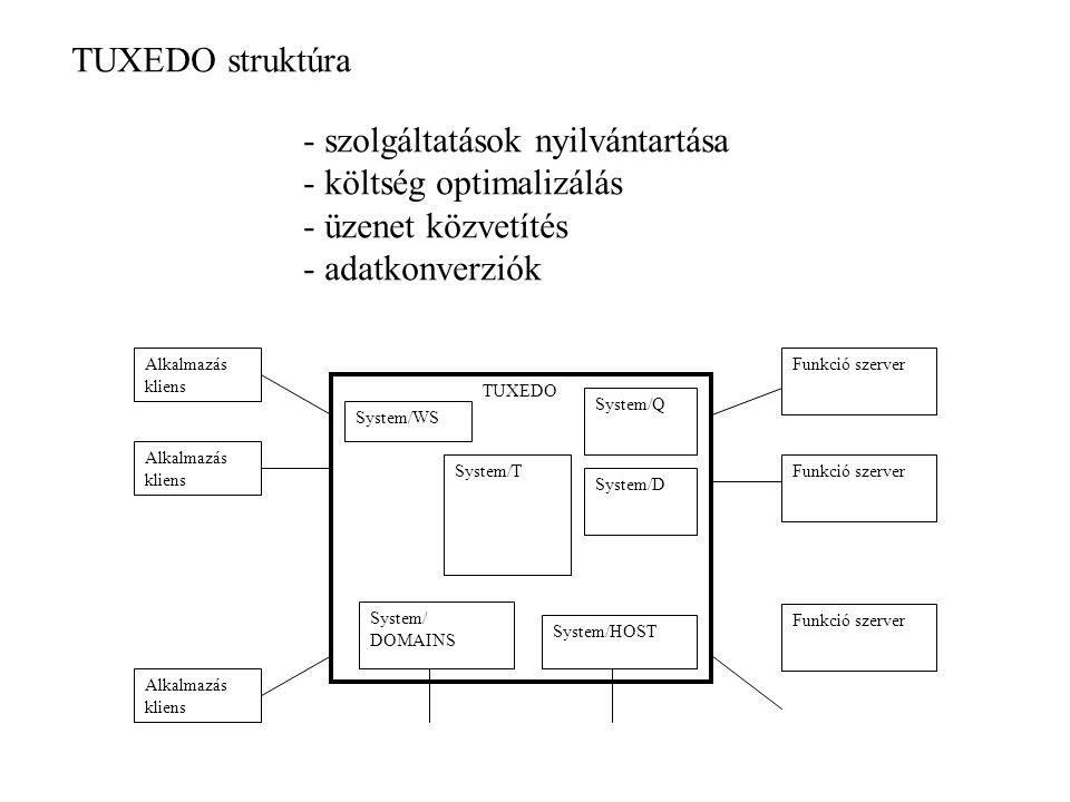 TUXEDO Alkalmazás kliens Funkció szerver System/T System/D System/Q System/HOST System/WS System/ DOMAINS TUXEDO struktúra - szolgáltatások nyilvántartása - költség optimalizálás - üzenet közvetítés - adatkonverziók