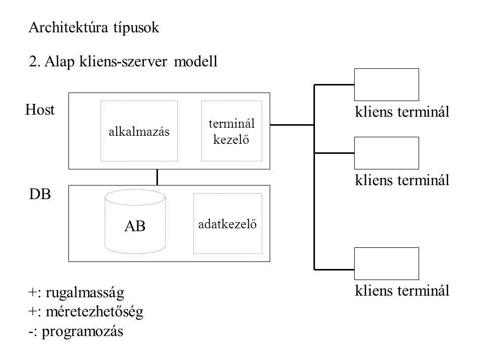 Architektúra típusok 2.