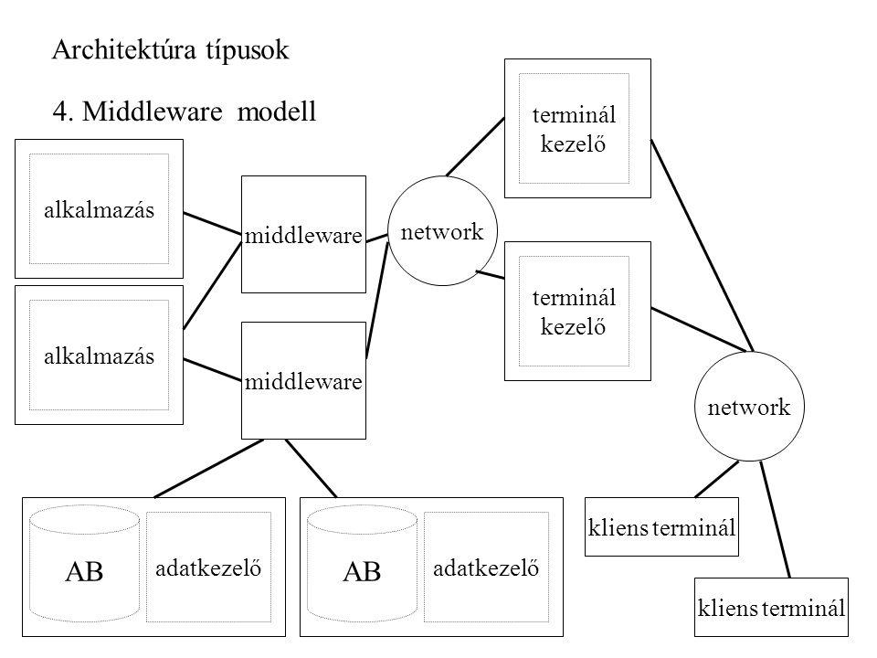 Architektúra típusok 4.
