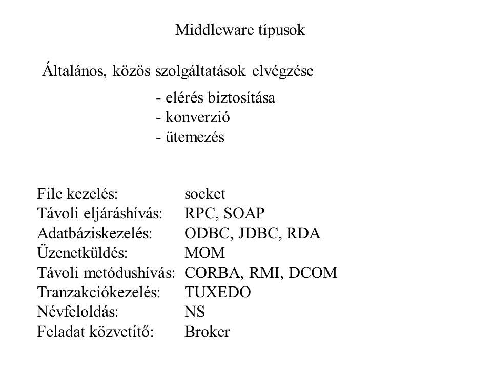 Middleware típusok File kezelés:socket Távoli eljáráshívás: RPC, SOAP Adatbáziskezelés:ODBC, JDBC, RDA Üzenetküldés:MOM Távoli metódushívás:CORBA, RMI, DCOM Tranzakciókezelés:TUXEDO Névfeloldás:NS Feladat közvetítő:Broker Általános, közös szolgáltatások elvégzése - elérés biztosítása - konverzió - ütemezés