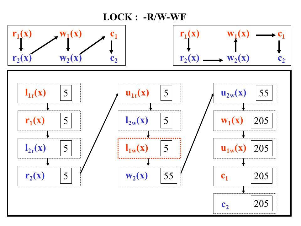 r 1 (x)w 1 (x)c1c1 r 2 (x)w 2 (x)c2c2 LOCK : 2PL-R/W/U-WF l 1u (x) 5 r 1 (x) 5 l 2u (x) 5 l 1w (x) 5 w 2 (x) 205 u 1w (x) 205 c1c1 r 2 (x) 205 l 2w (x) 205 w 2 (x) 255 u 2w (x) 255 c2c2 r 1 (x)w 1 (x)c1c1 r 2 (x)w 2 (x)c2c2