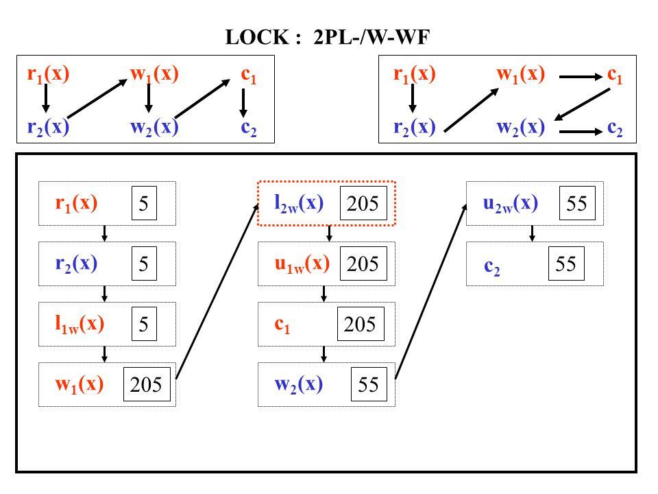 r 1 (x)w 1 (x)c1c1 r 2 (x)w 2 (x)c2c2 LOCK : -R/W-WF l 1r (x) 5 r 1 (x) 5 l 2r (x) 5 r 2 (x) 5 u 1r (x) 5 l 2w (x) 5 l 1w (x) 5 w 2 (x) 55 u 2w (x) 55 w 1 (x) 205 u 1w (x) 205 c1c1 c2c2 r 1 (x)w 1 (x)c1c1 r 2 (x)w 2 (x)c2c2