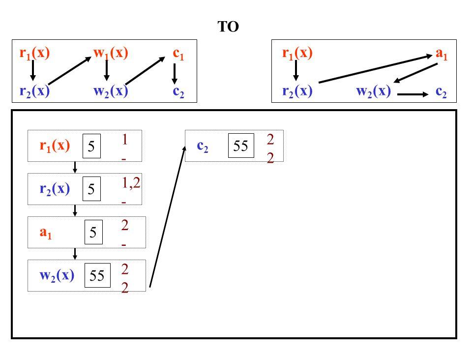r 1 (x)w 1 (x)c1c1 r 2 (x)w 2 (x)c2c2 LOCK : OPTIMISTIC c1c1 205 a2a2 r 1 (x)w 1 (x)c1c1 r 2 (x)w 2 (x)a2a2 r 1 (x) 5 5 r 2 (x) 5 5 w 1 (x) 5 205 w 2 (x) 5 55