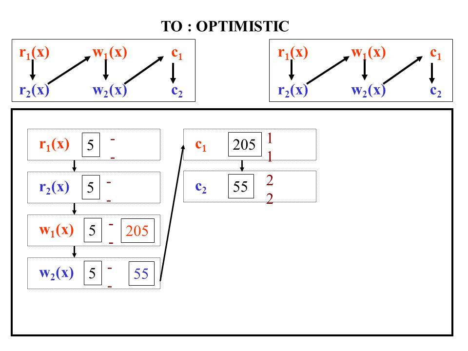 r 1 (x)w 1 (x)c1c1 r 2 (x)w 2 (x)c2c2 TO r 1 (x)a1a1 r 2 (x)w 2 (x)c2c2 r 1 (x) 5 1-1- r 2 (x) 5 1,2 - a1a1 5 2-2- w 2 (x) 55 2222 c2c2 2222