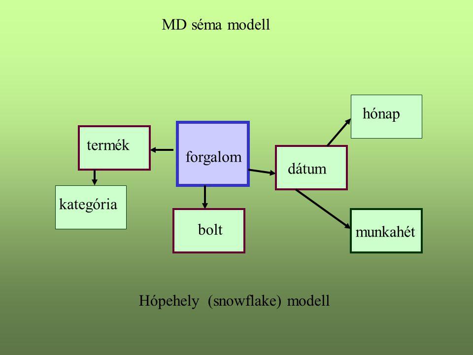 MD séma modell forgalom termék kategória bolt dátum hónap munkahét Hópehely (snowflake) modell