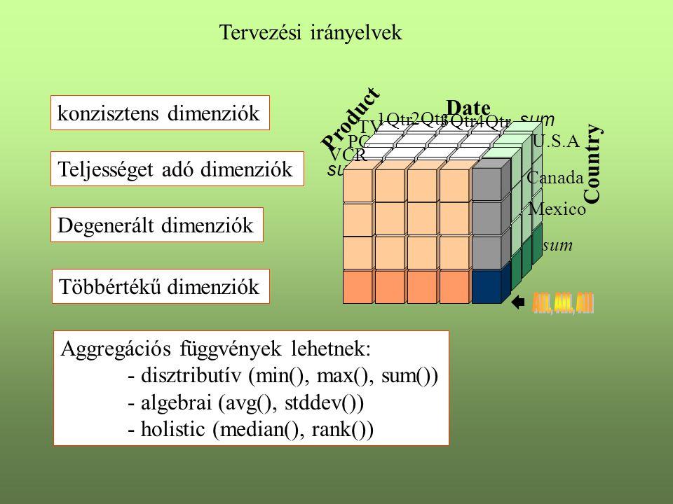 Tervezési irányelvek konzisztens dimenziók Teljességet adó dimenziók Degenerált dimenziók Többértékű dimenziók Date Product Country sum TV VCR PC 1Qtr