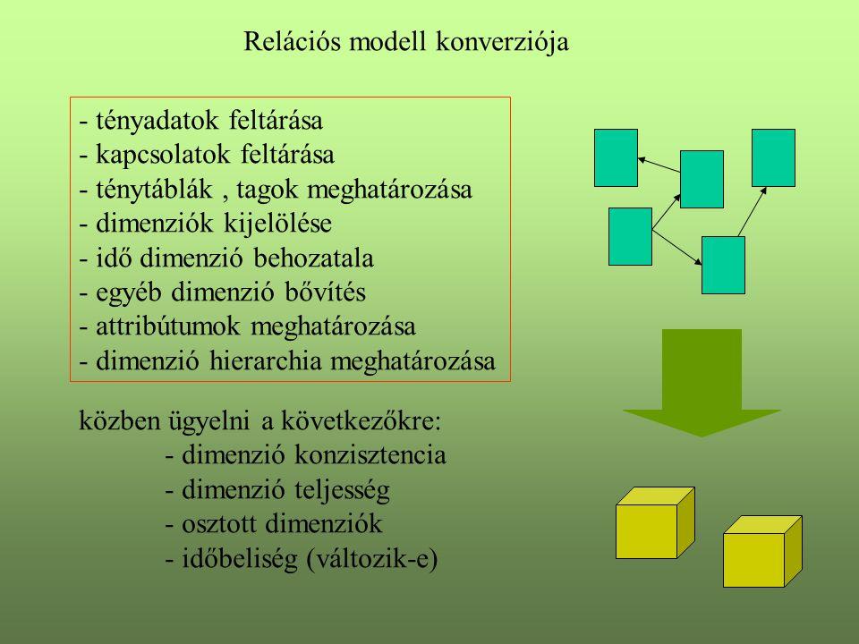Relációs modell konverziója - tényadatok feltárása - kapcsolatok feltárása - ténytáblák, tagok meghatározása - dimenziók kijelölése - idő dimenzió beh
