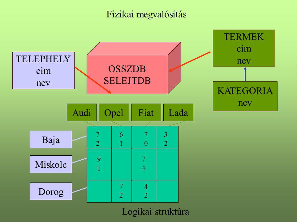 Fizikai megvalósítás TELEPHELY cim nev TERMEK cim nev KATEGORIA nev OSSZDB SELEJTDB Logikai struktúra 7272 6161 7070 3232 9191 7474 7272 4242 Dorog Mi