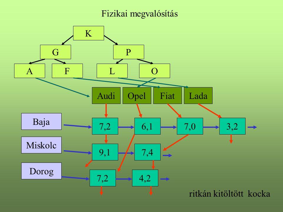 Dorog Miskolc Baja AudiOpelFiatLada Fizikai megvalósítás 7,26,17,03,2 9,17,4 7,24,2 K GP LAFO ritkán kitöltött kocka