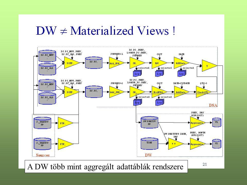 A DW több mint aggregált adattáblák rendszere