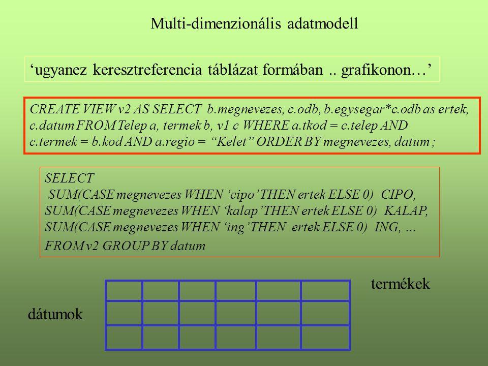Multi-dimenzionális adatmodell 'ugyanez keresztreferencia táblázat formában.. grafikonon…' CREATE VIEW v2 AS SELECT b.megnevezes, c.odb, b.egysegar*c.