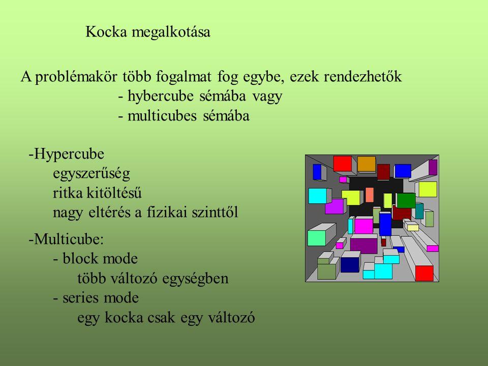 Kocka megalkotása A problémakör több fogalmat fog egybe, ezek rendezhetők - hybercube sémába vagy - multicubes sémába -Hypercube egyszerűség ritka kit